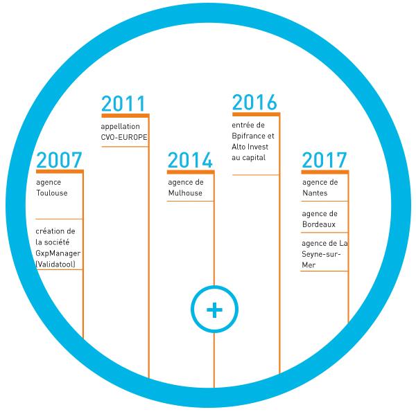 Notre histoire formation audit conseil pharmaceutique