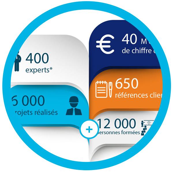 Chiffres clés CVO-EUROPE formation audit conseil pharmaceutique