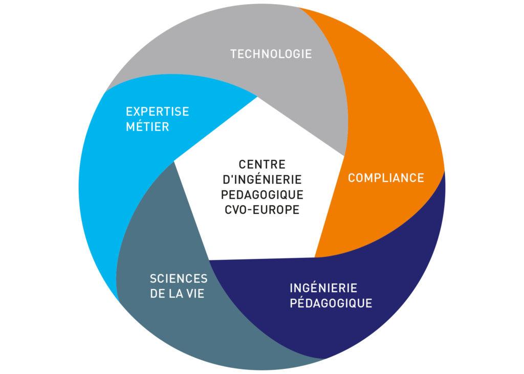 Les atouts du centre d'ingénierie pédagogique spécialisé en compliance des sciences de la vie CVO-EUROPE