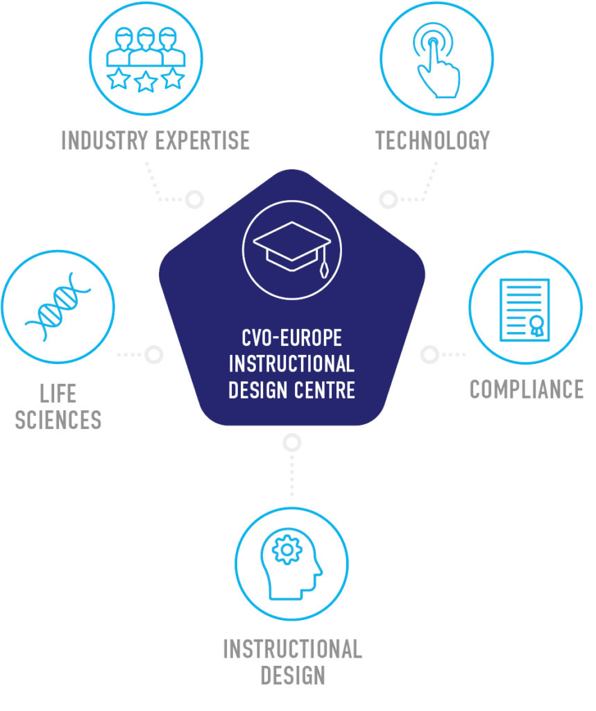 Our added Value : instructional Design Centre CVO-EUROPE