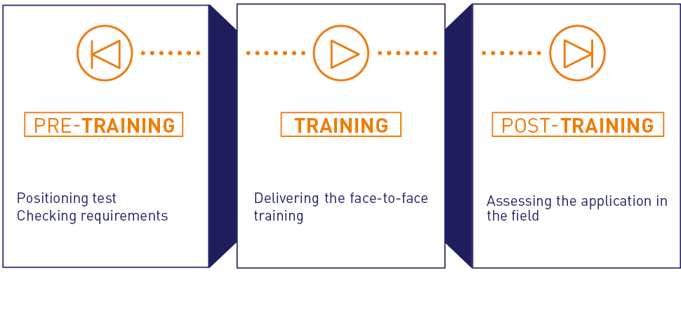 The 3 stages of augmented face-to-face training CVO-EUROPE