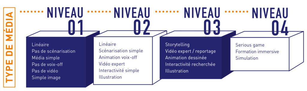Nos différents niveaux de médiatisation pour vos parcours de formation e-learning CVO-EUROPE